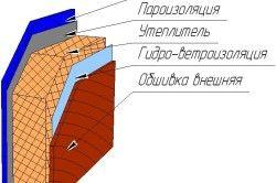Схема утеплення стіни каркасного будинку