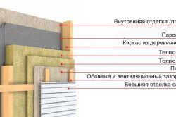 Схема утеплення стіни деревяного будинку