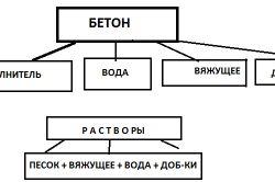 Схема зведення стіни з бетонних блоків