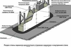 Схема монолітної стіни
