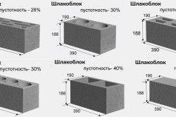 Різновиди шлакоблоків для будівництва будинку