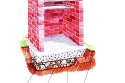 Схема будови фундаменту під мангал
