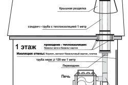 Фото - Особливості вибору труби для димаря