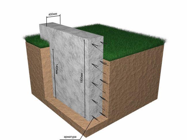 Фото - Особливості заглибленого стрічкового фундаменту