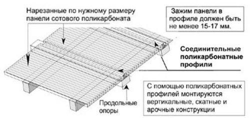 Фото - Скління листовими полікарбонатними панелями