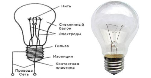 Фото - Від чого залежить термін служби ламп розжарювання?