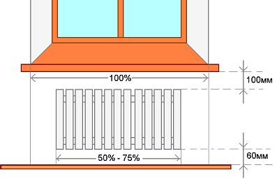 Фото - Від чого залежить тепловіддача опалювальних приладів?