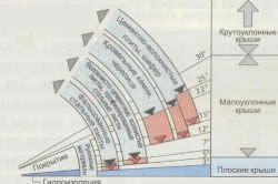 Значення мінімальних кутів нахилу для дахів з різними видами покрівельних покриттів