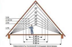 Залежність площі мансарди від кута нахилу даху