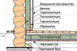 Схема внутрішньої обробки лазні.