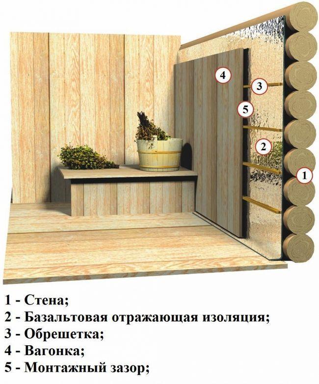 Схема обробки стін лазні.