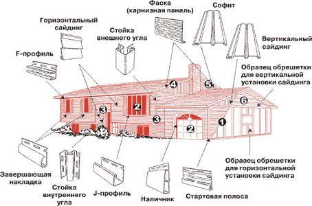Схема утеплення фундаменту з отмоской і цоколем пінопластом на прикладі стрічкового