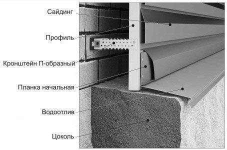 Схема монтажу з правильним відступом сайдингу від верху цоколя