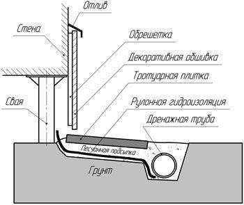 Схема обробки пальового фундаменту цокольним сайдингом