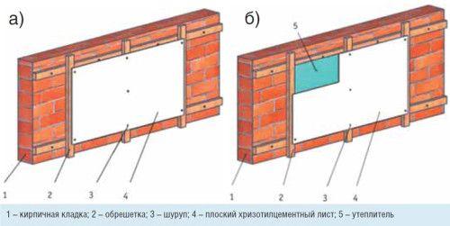 Фото - Оздоблення цегляної стіни