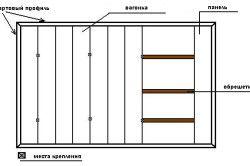 Схема монтажу вагонки до каркасу