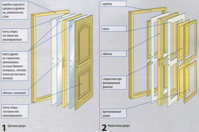 Фото - Оздоблення міжкімнатних дверей в квартирі своїми руками