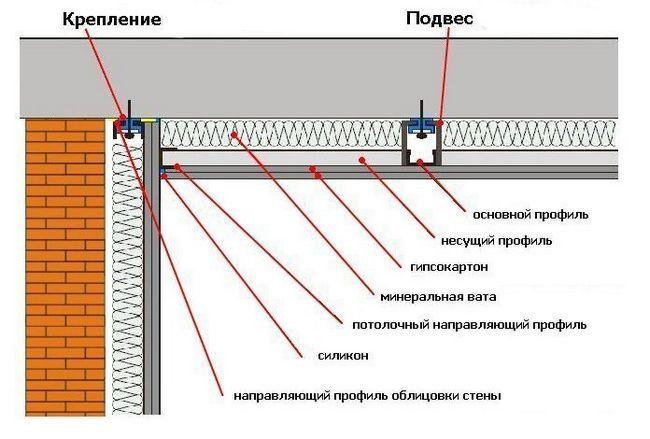 Схема укладання звукоізоляційного матеріалу в підвісній стелі з ГКЛ