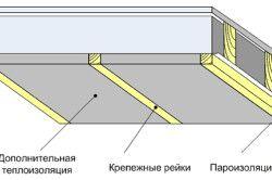 Схема утеплення стелі веранди
