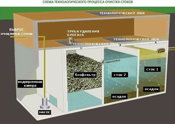 Схема технологічного процесу очищення стоків.