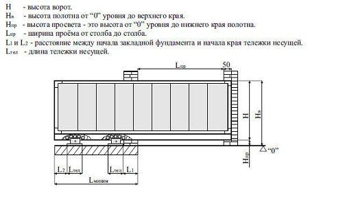 Фото - Відкатні ворота: схема установки зсувних воріт