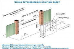 Схема бетонування воріт
