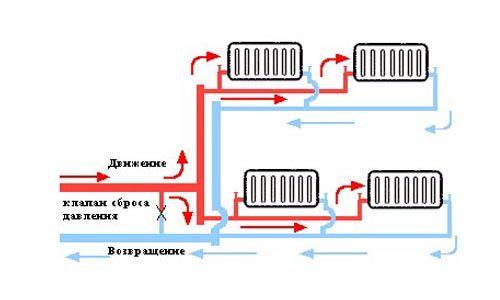 Фото - Опалювальна двотрубна система