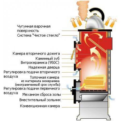 Пристрій опалювально-варильної печі