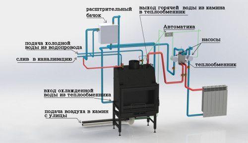 Схема роботи опалювальної печі з водяним контуром