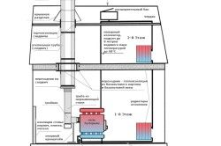 Схема пристрою печі Булерьян з водяним контуром