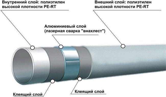 Будова металопластикових труб