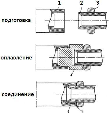 Зварювання поліпропіленових труб