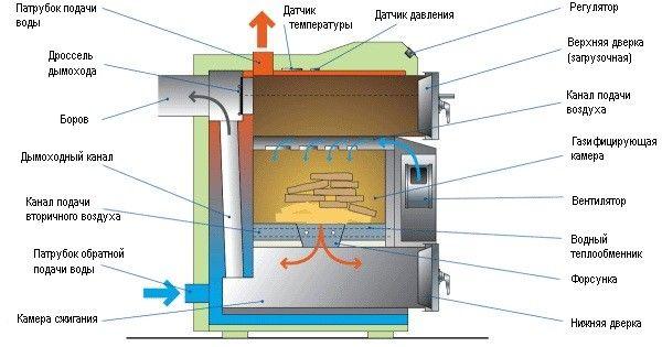 Традиційний твердопаливний котел - структурна схема