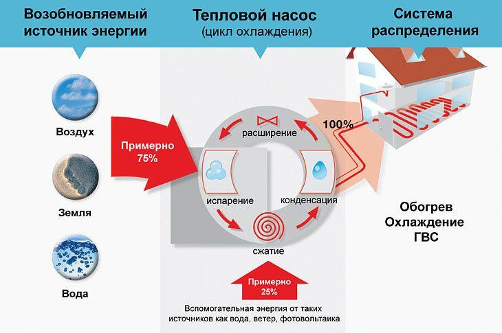 Принцип роботи теплового насосу