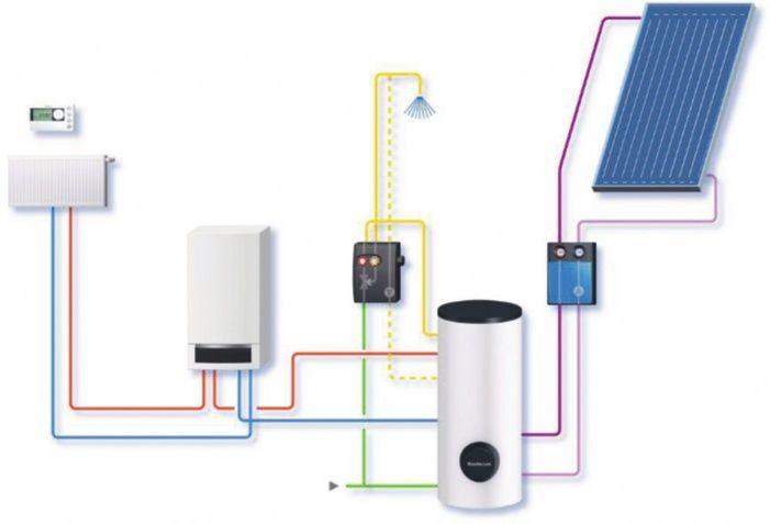 Схема опалення будинку з використанням газового двоконтурного котла.