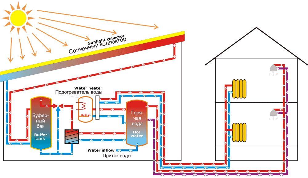 Фото - Опалення будинку від сонячних батарей