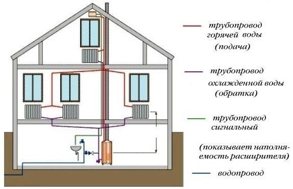 Схема двухрубной системи опалення будинку