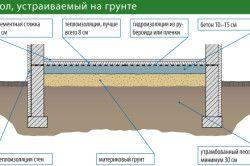 Схема утеплення підлоги по грунту