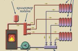 Схема колекторної системи опалення