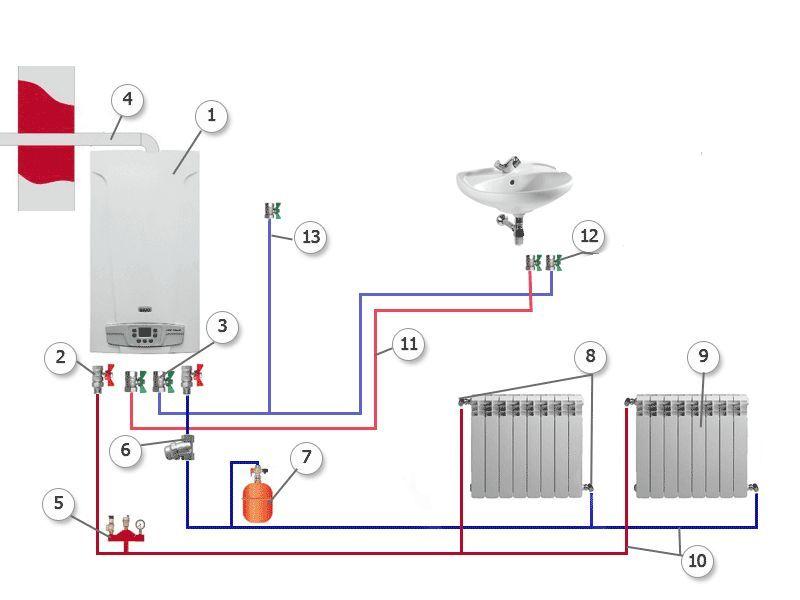 Фото - Опалення за допомогою газового котла: принцип роботи