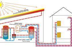 Фото - Опалення системи розумний будинок