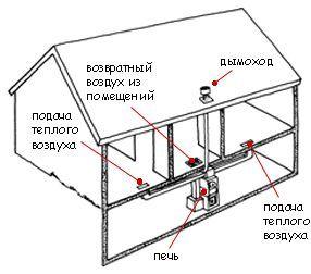 Фото - Опалення в приватному будинку