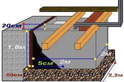 Пристрій заглибленого льоху і льохи під будинком