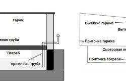 Схема пристрою вентиляції льоху в гаражі