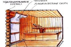 Схема утеплення стіни парилки і обробки вагонкою