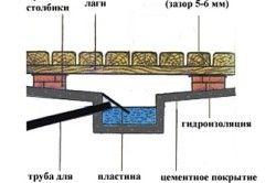 Пристрій підлоги в парильні