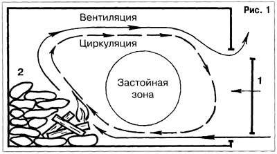 Схема руху пара в лазні