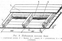 Схема пристрою стелі лазні з пароізоляцією