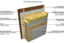 Схема пристрою стін лазні з пароізоляцією