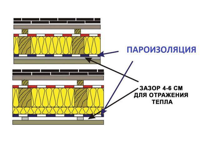 Фото - Пароізоляція - необхідний етап утеплення будинку